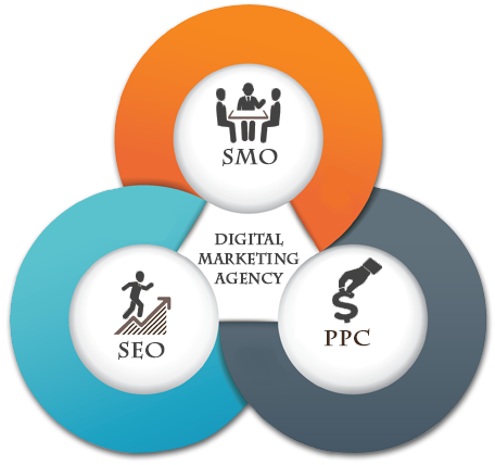 Digital Marketing Agency India