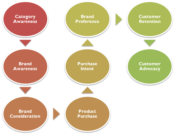 Online Branding Process