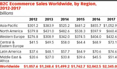 b2c-eCommerce-sales