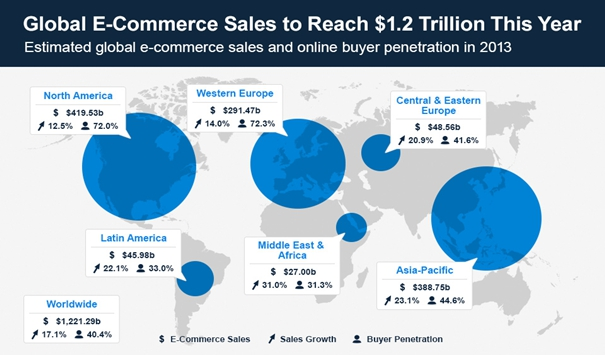 global-eCommerce-sales