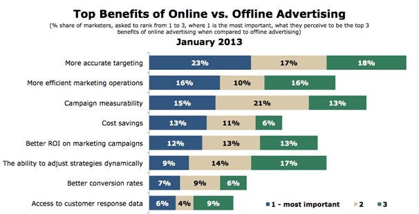 online-vs-offline-advertising