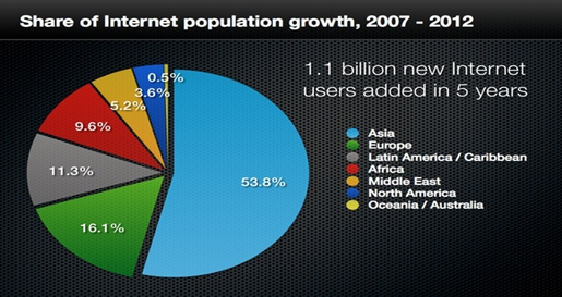 internet-popularation-growth