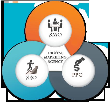 Digital Marketing Agency in India, Internet Marketing Services
