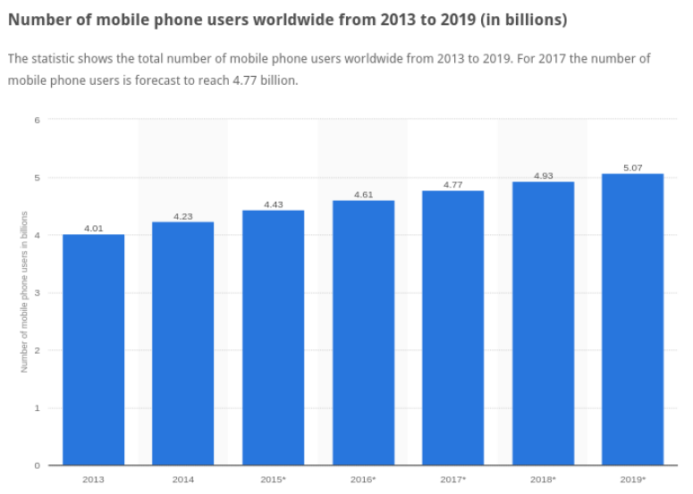 mobile-users-worldwide